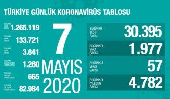 07 Mayıs 2020 Türkiye Genel Koronavirüs Tablosu