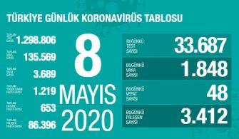 08 Mayıs 2020 Türkiye Genel Koronavirüs Tablosu