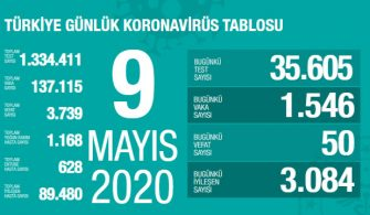 09 Mayıs 2020 Türkiye Genel Koronavirüs Tablosu
