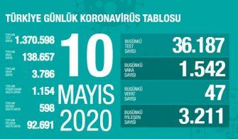 10 Mayıs 2020 Türkiye Genel Koronavirüs Tablosu