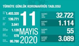 11 Mayıs 2020 Türkiye Genel Koronavirüs Tablosu