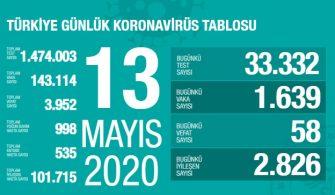 13 Mayıs 2020 Türkiye Genel Koronavirüs Tablosu
