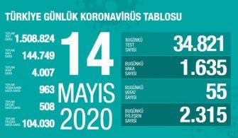 14 Mayıs 2020 Türkiye Genel Koronavirüs Tablosu